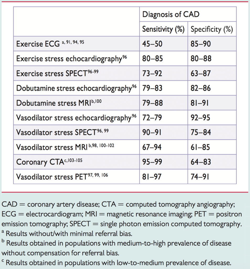 Table 1. Sensitivity and specificity of various modalities to assess cardiac anatomy and function. Exercise ECG (exercise stress test) has a sensitivity of approximately 45–50% and a specificity around 85–90%. This means that exercise ECG will detect roughly 50% of all patients with coronary artery disease, while correctly classifying healthy patients as healthy in 90% of cases.
