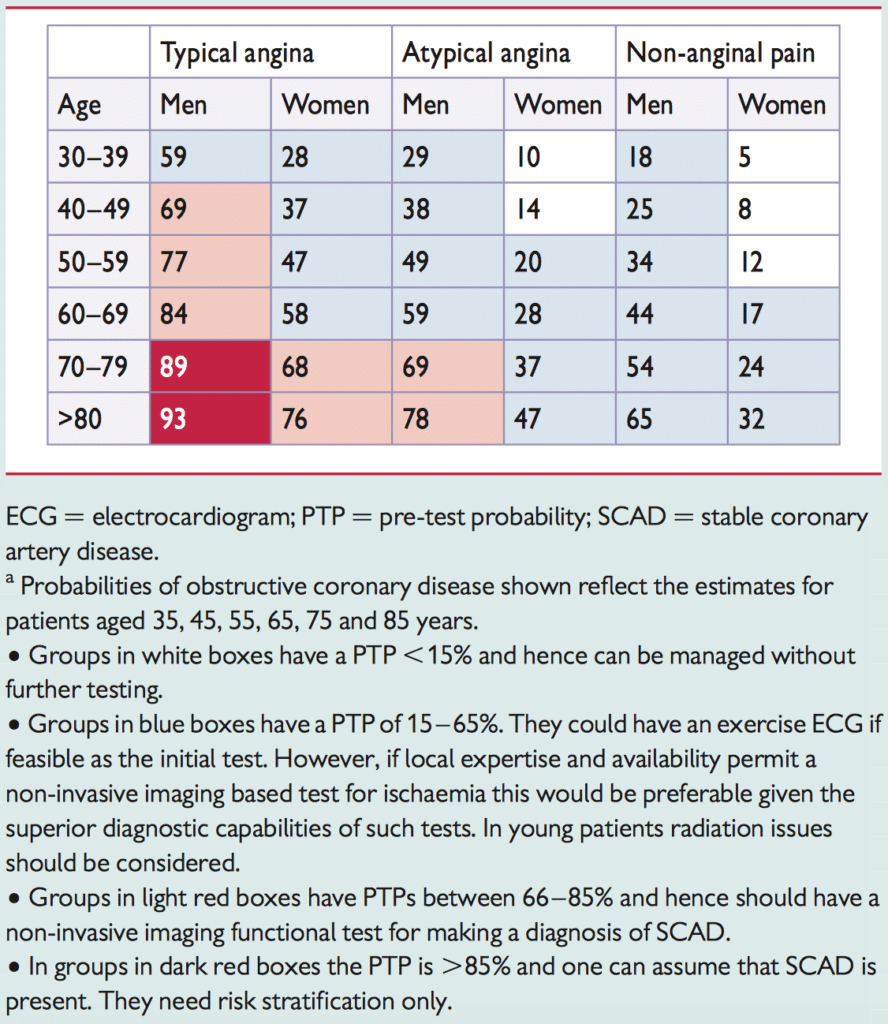Table 3. Estimation of pre-test probability for coronary artery disease (ischemic heart disease) using three simple variables.
