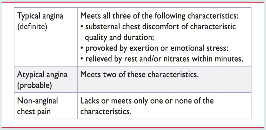 Table 2. Classification of symptoms suggestive of myocardial ischemia (ischemic heart disease, coronary artery disease)