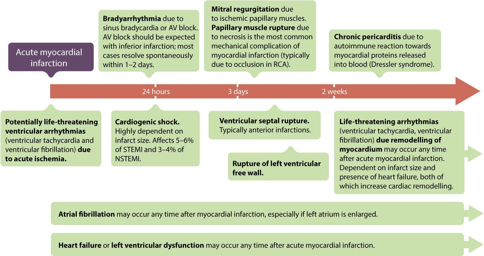 Figure 4. Acute, sub-acute and long-term complications of acute (STEMI) and myocardial infarction in general. RCA = Right Coronary Artery. Adapted from GW Reed et al, The Lancet (2017).