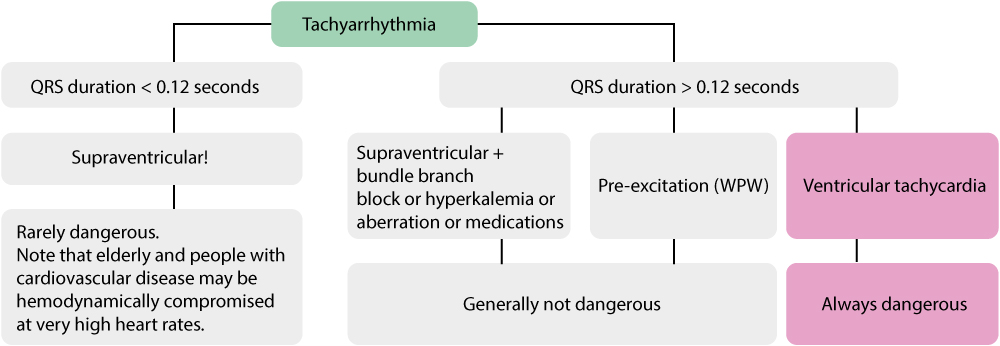 Figure 1. Overview of tachyarrhythmia (tachycardia).