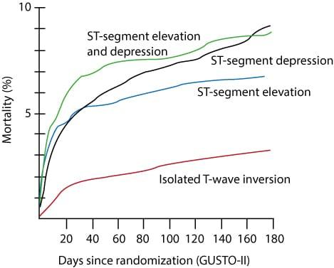 Figure 3. The GUSTO-II study.