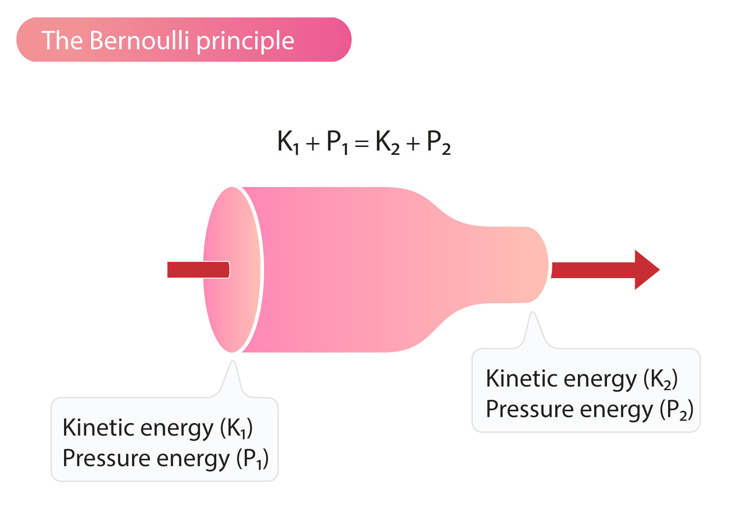 The Bernoulli Principle And Estimation Of Pressure Gradients Ecg