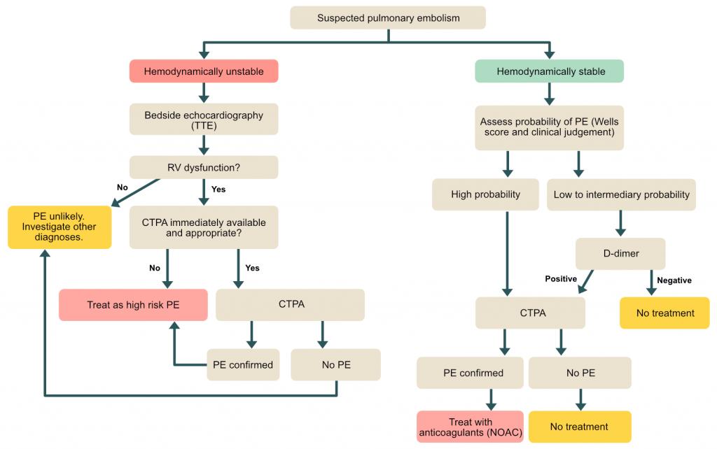Diagnostic algorithm for pulmonary embolism.