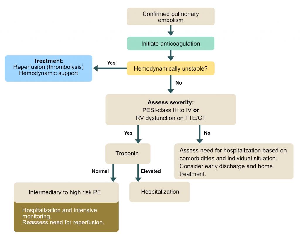 Treatment algorithm for pulmonary embolism.